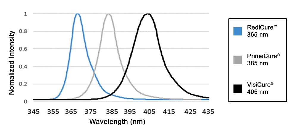 BlueWave® MX-250 Emitter Spectral Output Chart