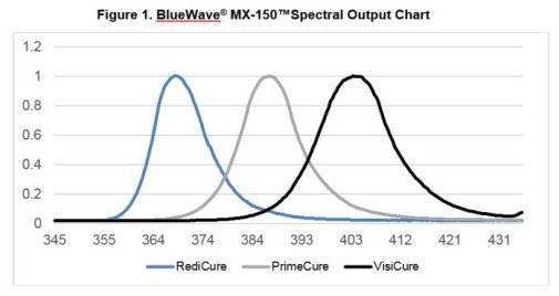 BlueWave® MX-150 Spectral Output Chart